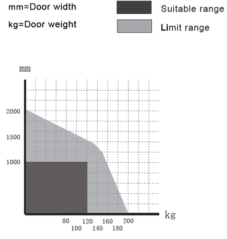 sw200 max door weight range