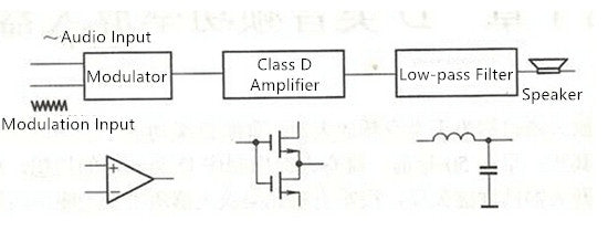 Class D power amplifier circuit diagram