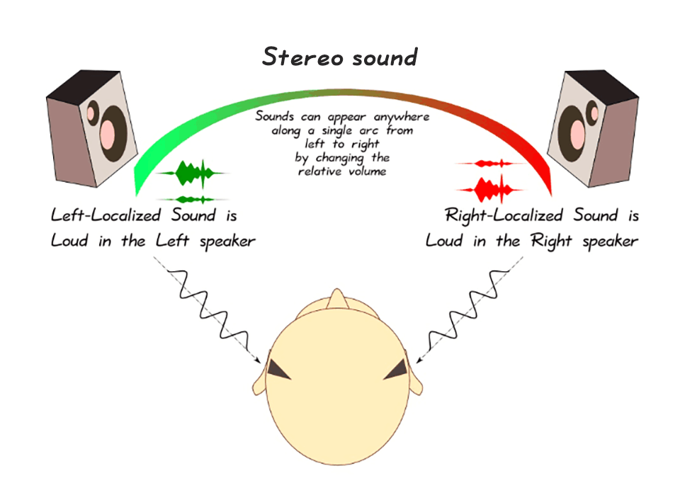stereo sound diagram