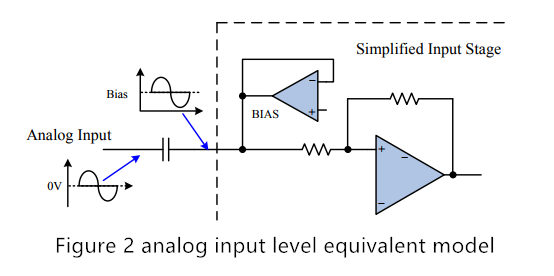 Figure 2 analog input level equivalent model