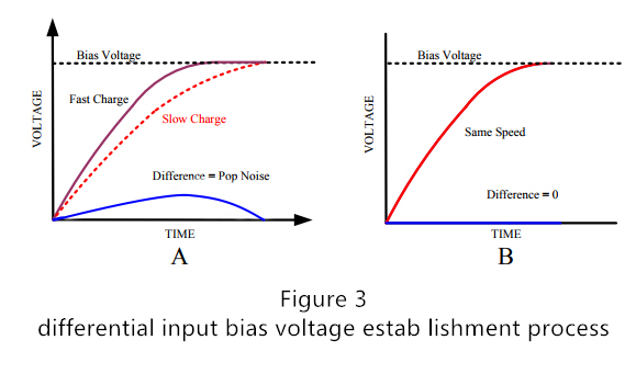 Figure 3 differential input bias voltage estab lishment process