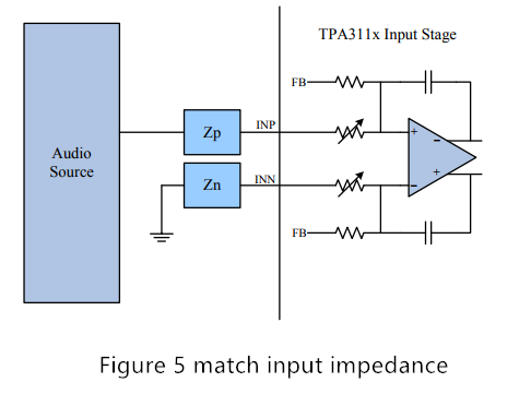 Figure 5 match input impedance