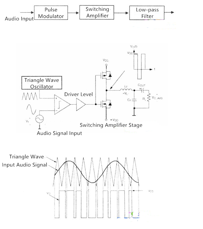 How a classic Class D power amplifier works