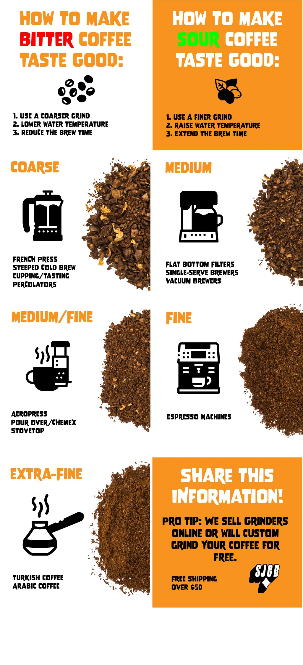 Sam James Coffee illustrated guide to grinding infographic