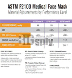Face Mask-Level 3 Uniguard 50/bx