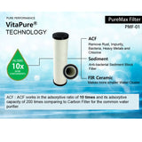 Sonaki Vitapure 300 Vitamin C 6-Stage Filtration Inline Shower Filter