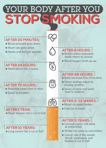 what happen when you stop smoking