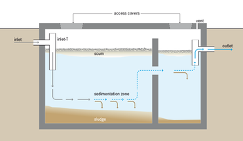Cost of a New Septic System
