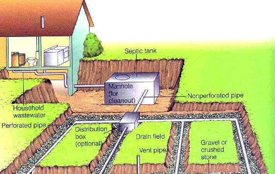 Drain Field Rejuvenation The Laundry Alternative