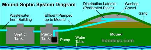 Mound Septic System Information
