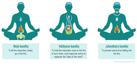 Intro Bandhas & Pranayama: March 7th-11:30am-1pm