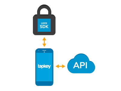 Grafik zur Integration des Lock SDKs