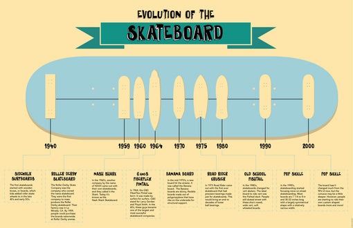Down Memory Lane: The Evolution of Skateboarding