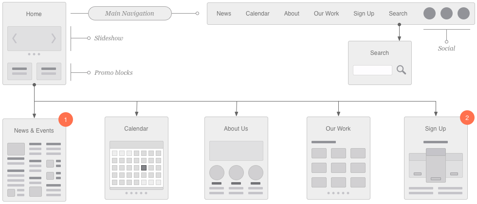 Website Flowchart & Sitemap for Illustrator, OmniGraffle or Sketch ...