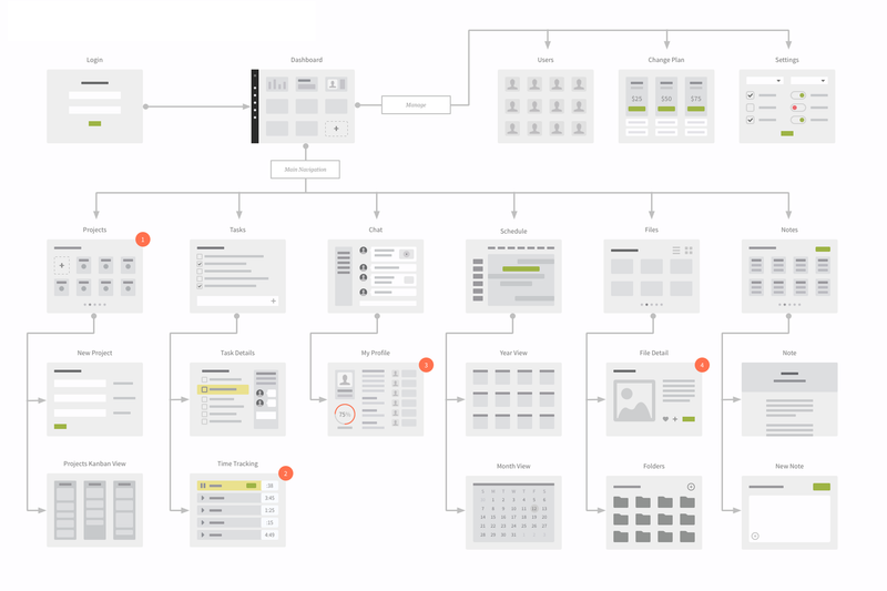 UI Wireflows