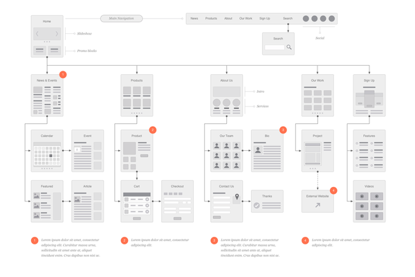 Website Flowchart & Sitemap