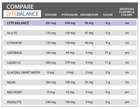 sports drink comparison, chart,