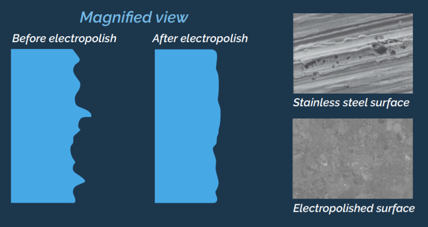 magnified view qis pump electropolised stainless steel difference texas