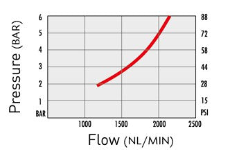 Airflow vs pressure specs