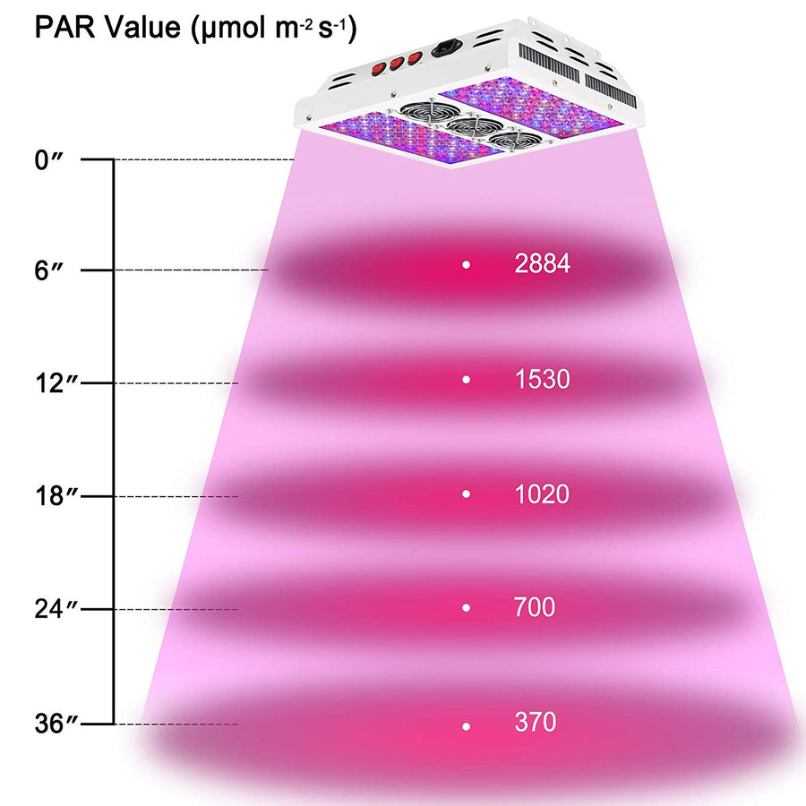 VIPARSPECTRA PAR600 LED Grow Light For Indoor Plants