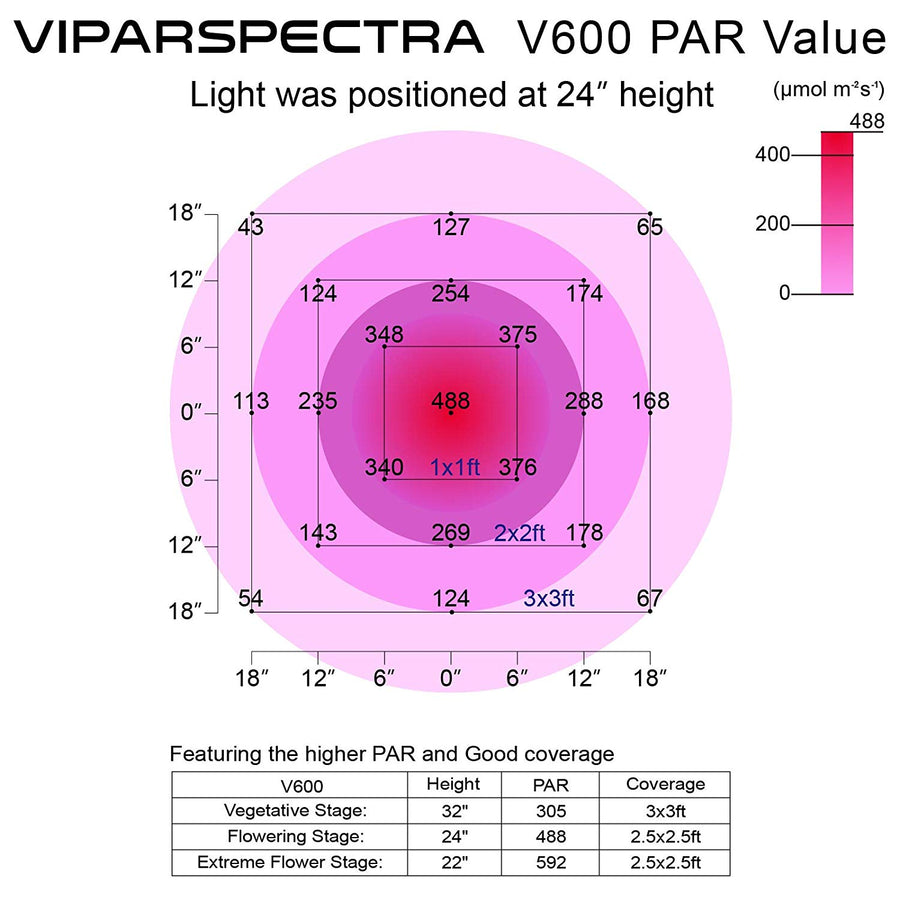 VIPARSPECTRA V600 Veg & Bloom LED Grow Light