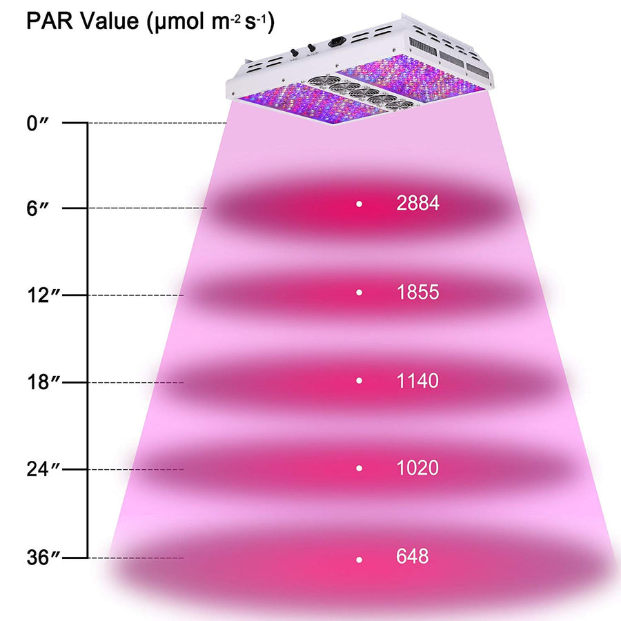 VIPARSPECTRA PAR1200 LED Grow Light For Indoor Plants