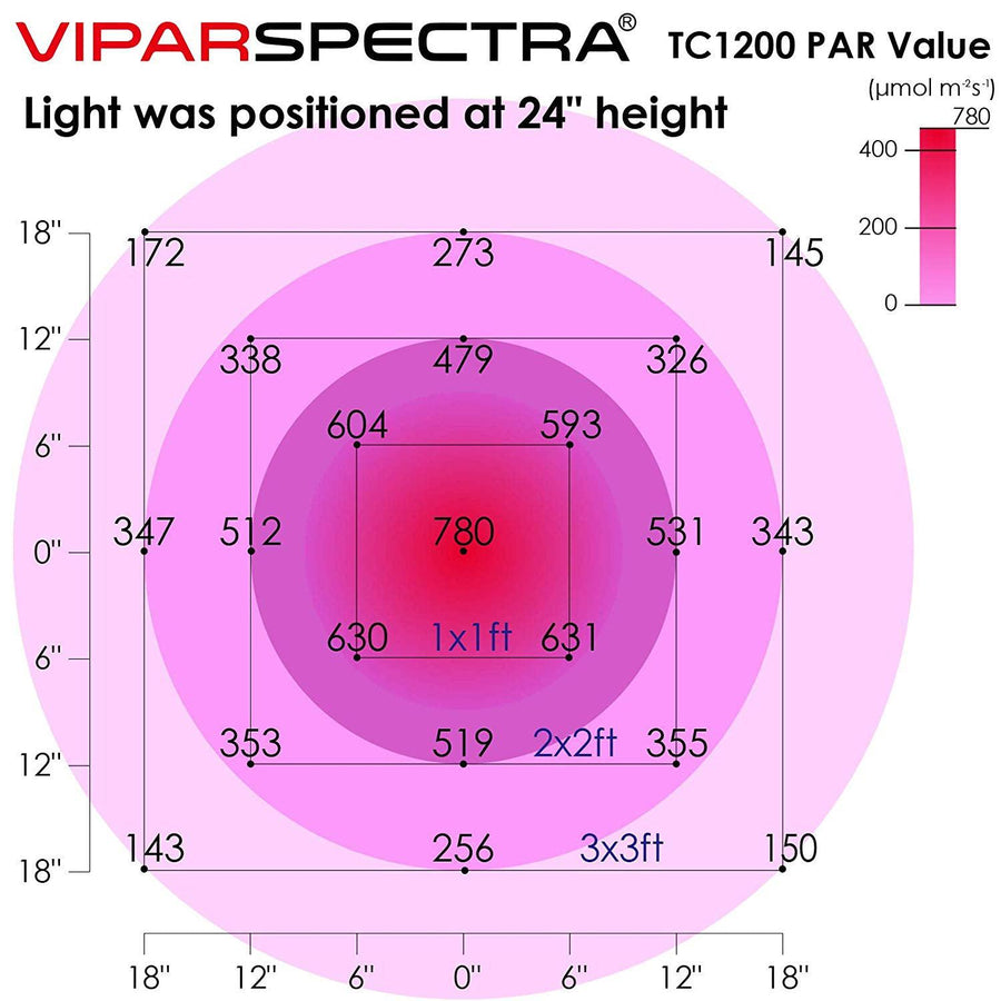 VIPASPECTRA TC1200 LED Grow Light With Built In Timer