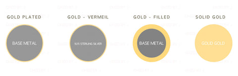 gold-filled, gold, gold-vermeil and gold-plated