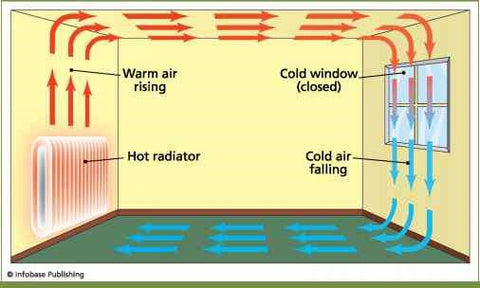 ventilation in houses - air quality indoors - how radiators affect air quality