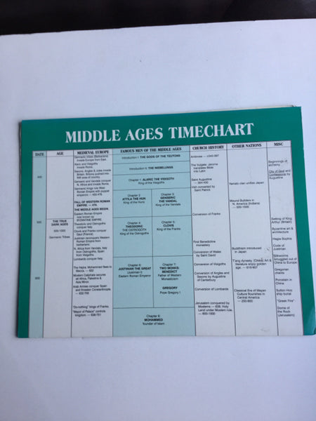 Middle Ages Timechart
