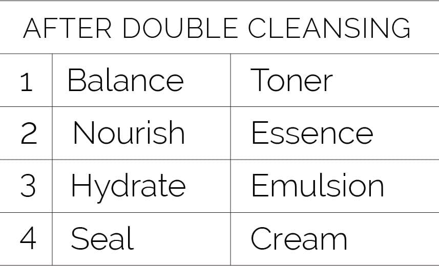Trouble Relief Calming Skincare Routine