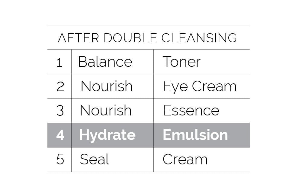 Nutri-Oil Nourishing Dry Skin Emulsion