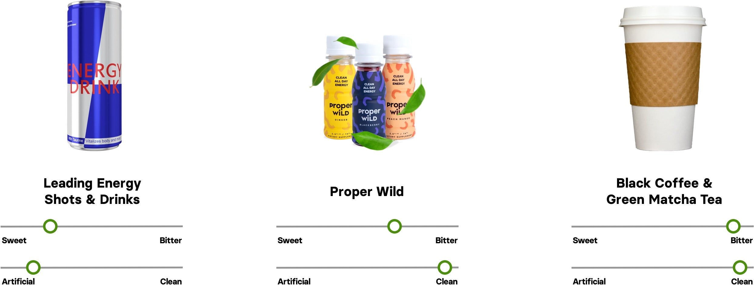 Proper Wild tastes more natural than energy drinks and is less bitter than black coffee.