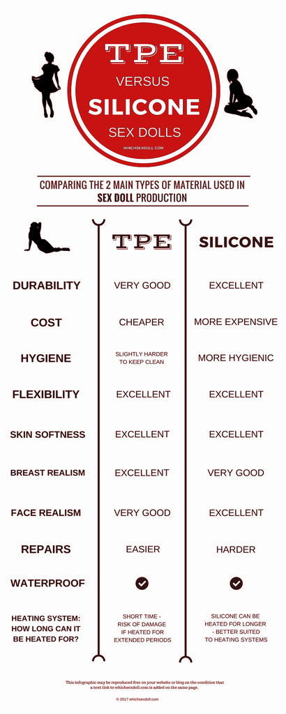 Silicone vs TPE Real Adult Sex Doll