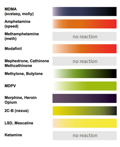 Froehde Color Chart Smplest Drug Testing