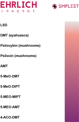ehrlich reagent testing kit for drug testing lsd dmt psilocybin psilocin magic mushrooms color chart