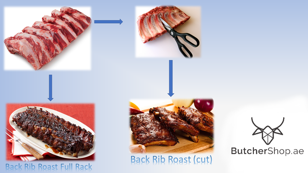 Back Ribs, Bone In - South Africa (Dhs 46.00 per kg)