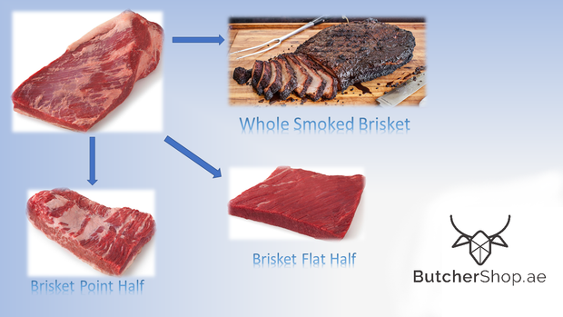 Brisket - South Africa (Dhs 38.50 per kg) - Frozen