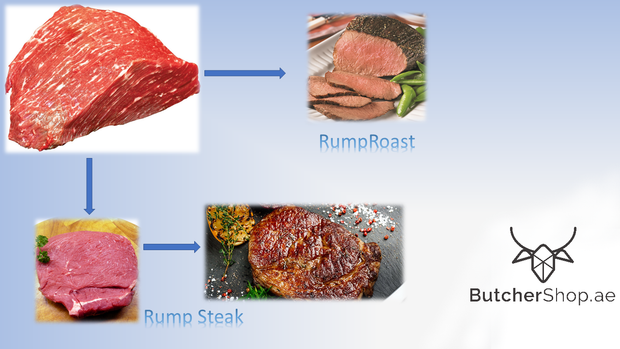 Rump - South Africa (Dhs 52.00 per kg)