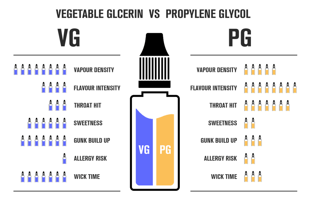 VG vs PG characteristics of a vape e-liquid