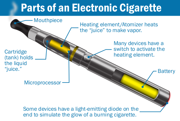 Parts of an e-cigarette vaping device