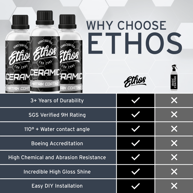 ethos_ceramic_matrix_coating_comparison