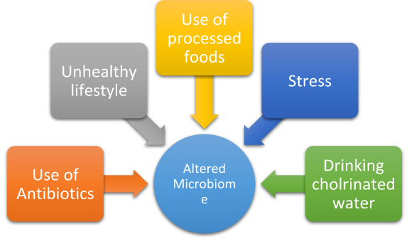 Altered Microbiome Chart
