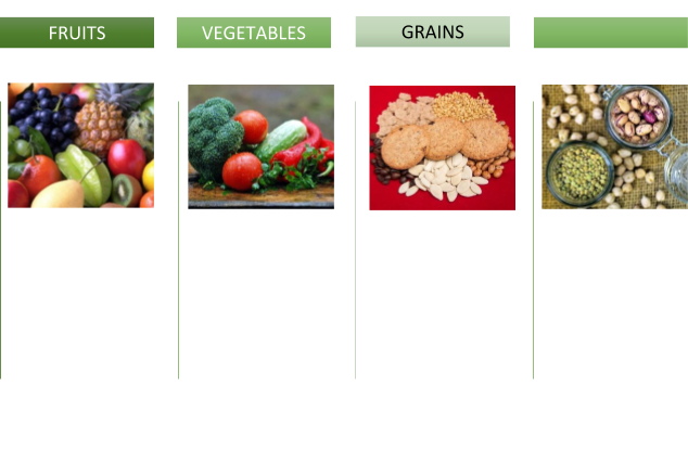 Fiber and Nutrition Chart