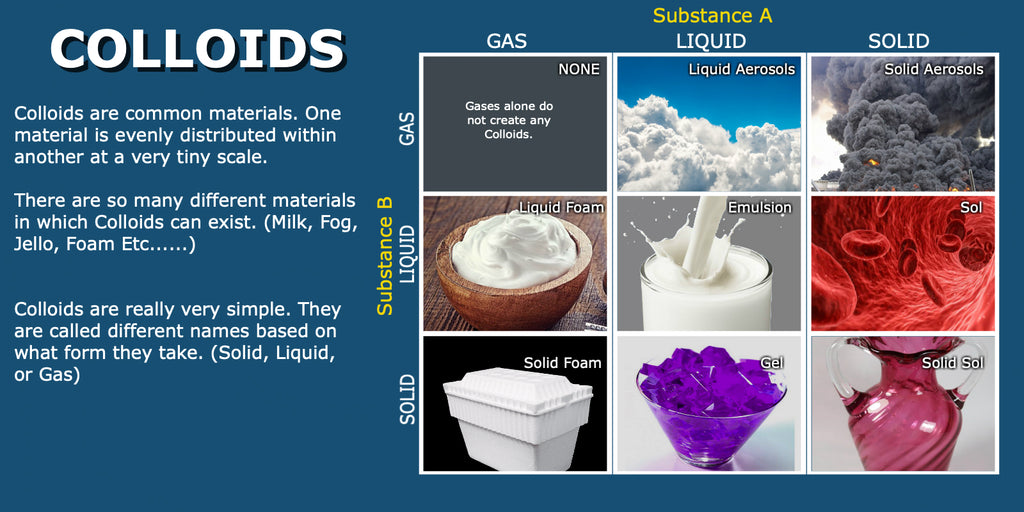 Types of Colloids
