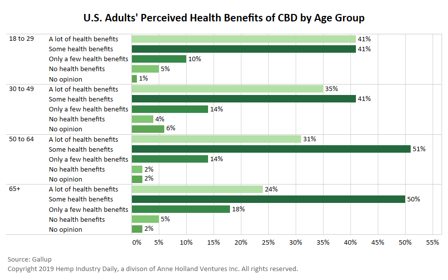 Gallup poll finds younger Americans more confident in CBD health benefits