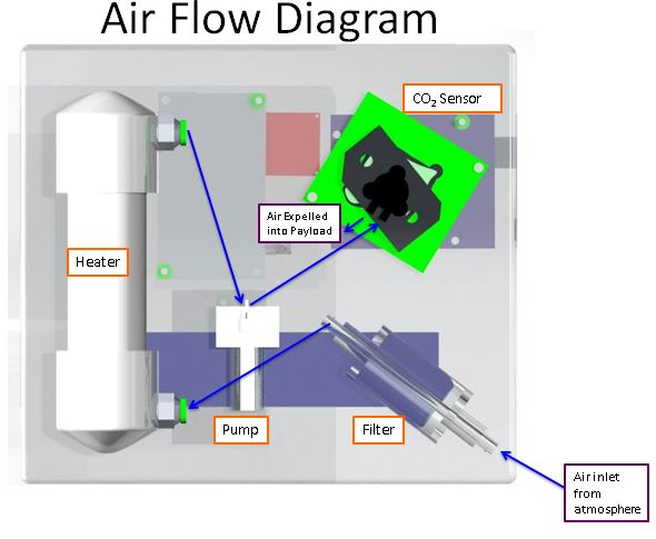 Co2 meter students measure co2 18 miles above the earth click air flow diagram on right to see details ccuart Choice Image