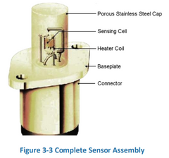 CO2Meter Complete Sensor Assembly