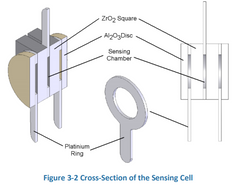 CO2Meter Cross Section of Sensing Cell