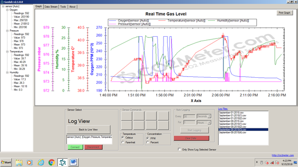 CO2Meter GasLab Data from National University DEN Research